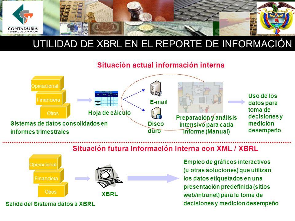 UTILIDAD DE XBRL EN EL REPORTE DE INFORMACIÓN Situación actual información interna Situación futura información interna con XML / XBRL E-mail Disco du