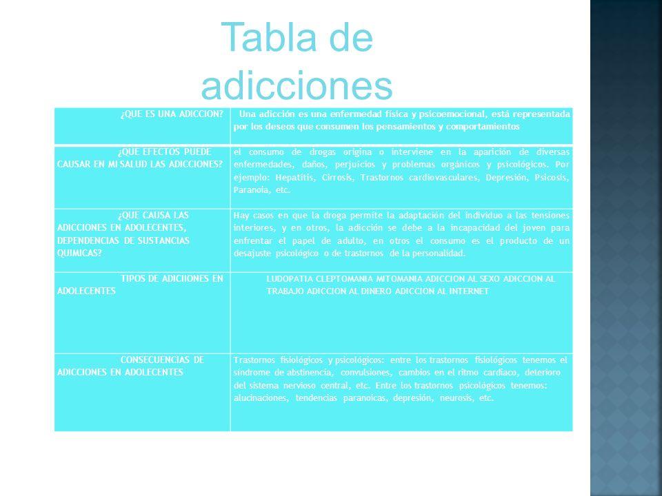 ¿QUE ES UNA ADICCION? Una adicción es una enfermedad física y psicoemocional, está representada por los deseos que consumen los pensamientos y comport