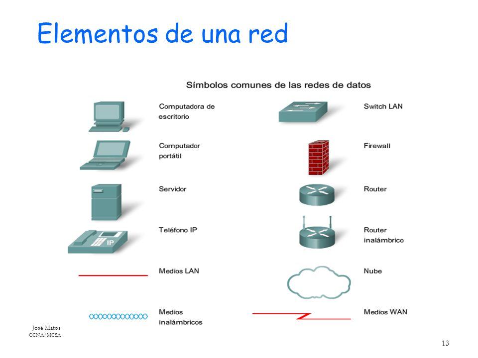 José Matos CCNA/MCSA 13 Elementos de una red