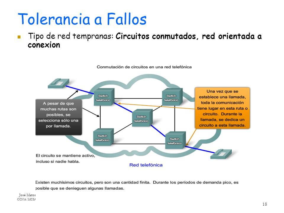 José Matos CCNA/MCSA 18 Tolerancia a Fallos Tipo de red tempranas: Circuitos conmutados, red orientada a conexion