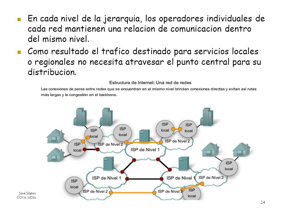 José Matos CCNA/MCSA 24 En cada nivel de la jerarquia, los operadores individuales de cada red mantienen una relacion de comunicacion dentro del mismo nivel.