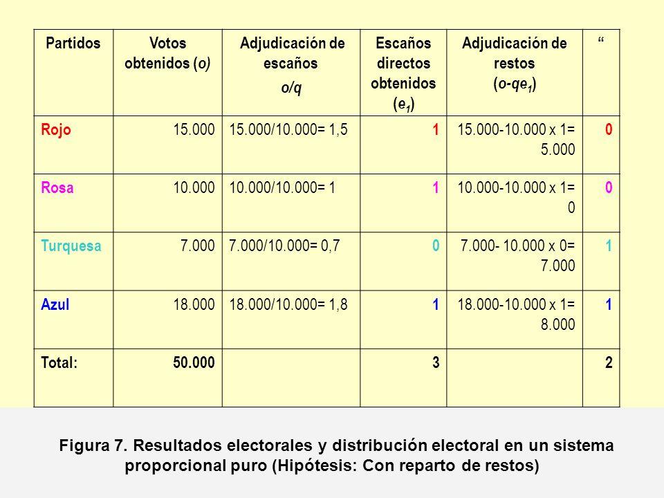 PartidosVotos obtenidos ( o) Adjudicación de escaños o/q Escaños directos obtenidos ( e 1 ) Adjudicación de restos ( o-qe 1 ) Rojo 15.00015.000/10.000