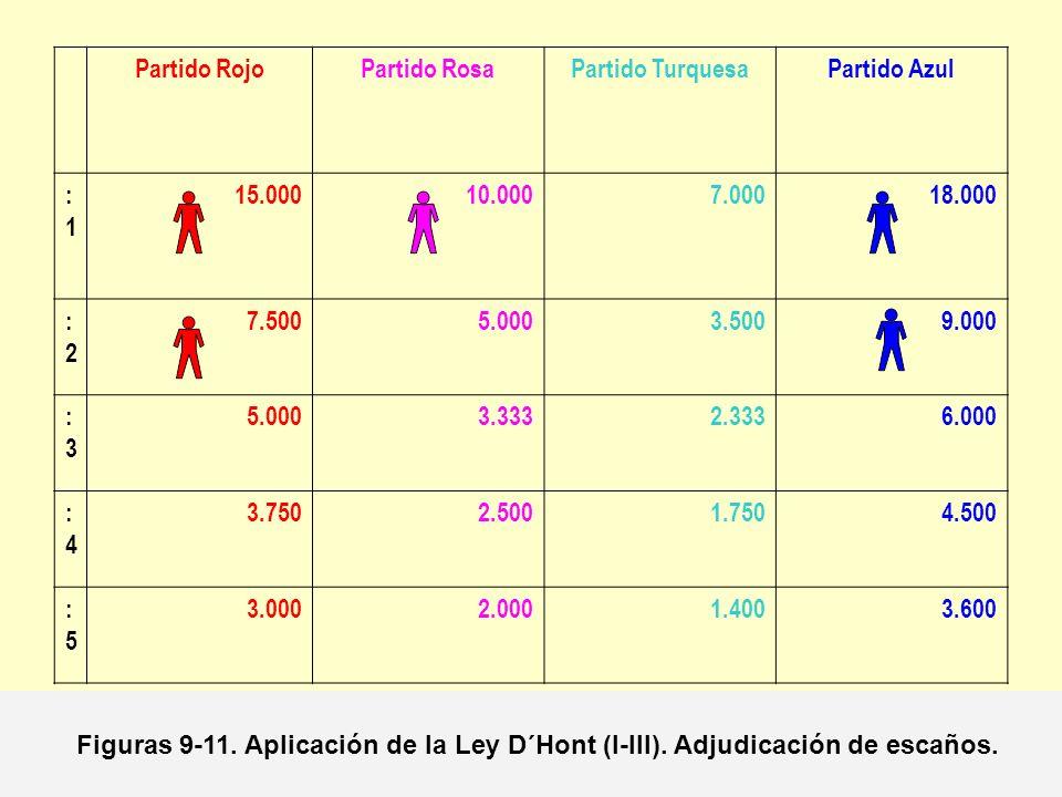 Partido RojoPartido RosaPartido TurquesaPartido Azul :1:1 15.00010.0007.00018.000 :2:2 7.5005.0003.5009.000 :3:3 5.0003.3332.3336.000 :4:4 3.7502.5001