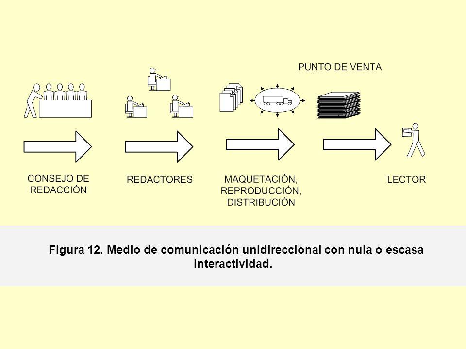 Figura 12. Medio de comunicación unidireccional con nula o escasa interactividad.