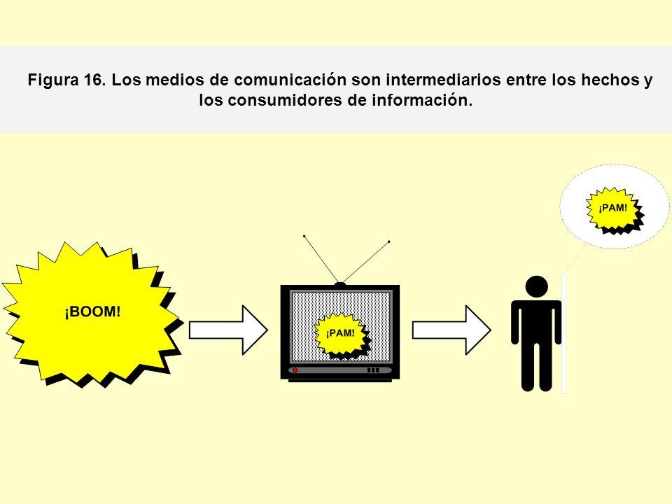 Figura 16. Los medios de comunicación son intermediarios entre los hechos y los consumidores de información.