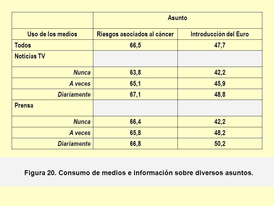 Asunto Uso de los mediosRiesgos asociados al cáncerIntroducción del Euro Todos66,547,7 Noticias TV Nunca 63,842,2 A veces 65,145,9 Diariamente 67,148,