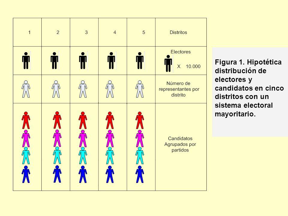 Figura 1. Hipotética distribución de electores y candidatos en cinco distritos con un sistema electoral mayoritario.