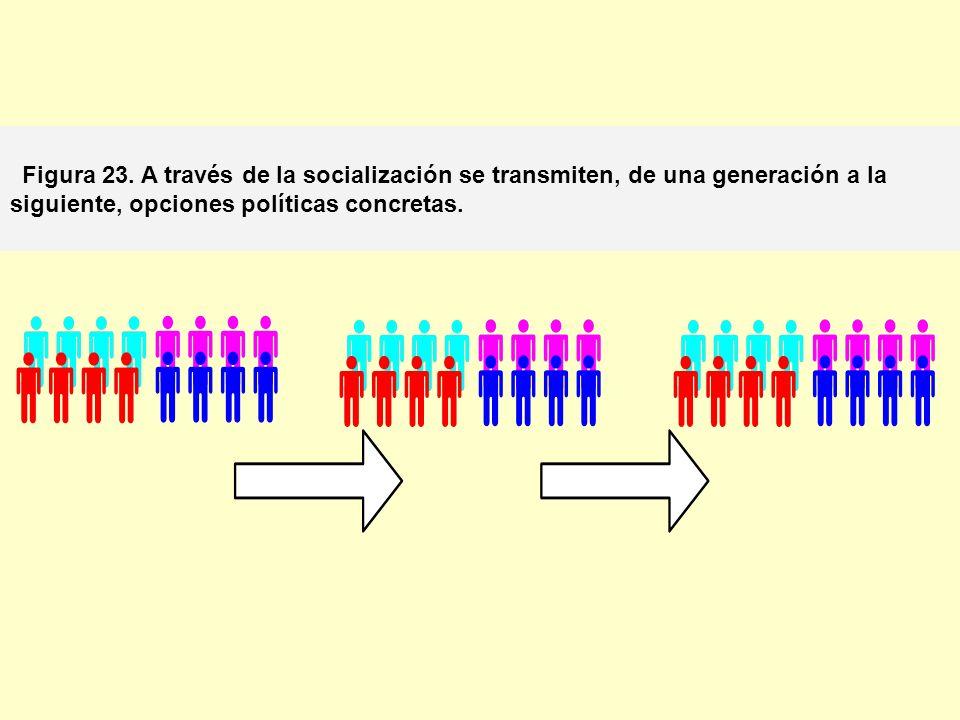 Figura 23. A través de la socialización se transmiten, de una generación a la siguiente, opciones políticas concretas.