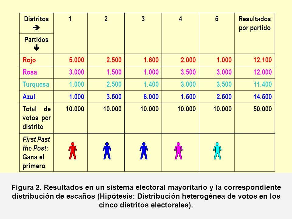 Distritos 12345Resultados por partido Partidos Rojo2.600 13.000 Rosa2.500 12.500 Turquesa2.400 12.000 Azul2.500 12.500 Total de votos por distrito 10.000 50.000 First Past the Post : Gana el primero Figura 3.