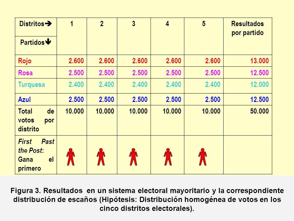 Distritos 12345Resultados por partido Partidos Rojo2.600 13.000 Rosa2.500 12.500 Turquesa2.400 12.000 Azul2.500 12.500 Total de votos por distrito 10.