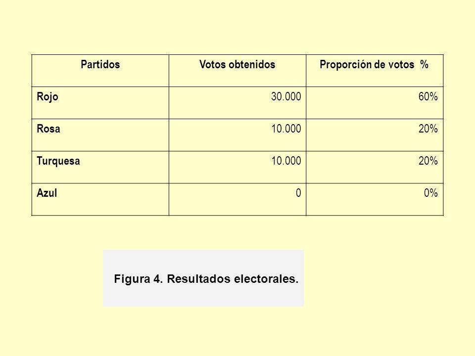 PartidosVotos obtenidosProporción de votos % Rojo 30.00060% Rosa 10.00020% Turquesa 10.00020% Azul 00% Figura 4. Resultados electorales.