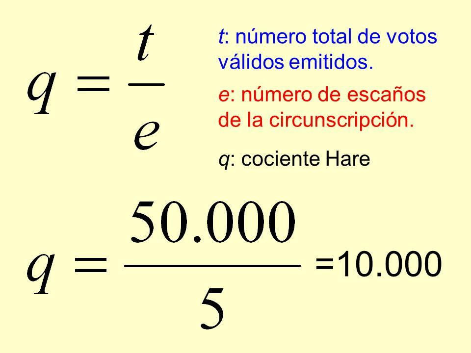 Partidos Votos obtenidos ( o) Adjudicación de escaños o/q Escaños directos obtenidos ( e 1 ) Proporción de votos % Rojo 30.00030.000/10.000= 3 3 60% Rosa 10.00010.000/10.000= 1 1 20% Turquesa 10.00010.000/10.000= 1 1 20% Azul 010.000/0= 0 0 0% Total: 50.000 q = e/t = 50.000/5=10.000 5 100% Figura 5.