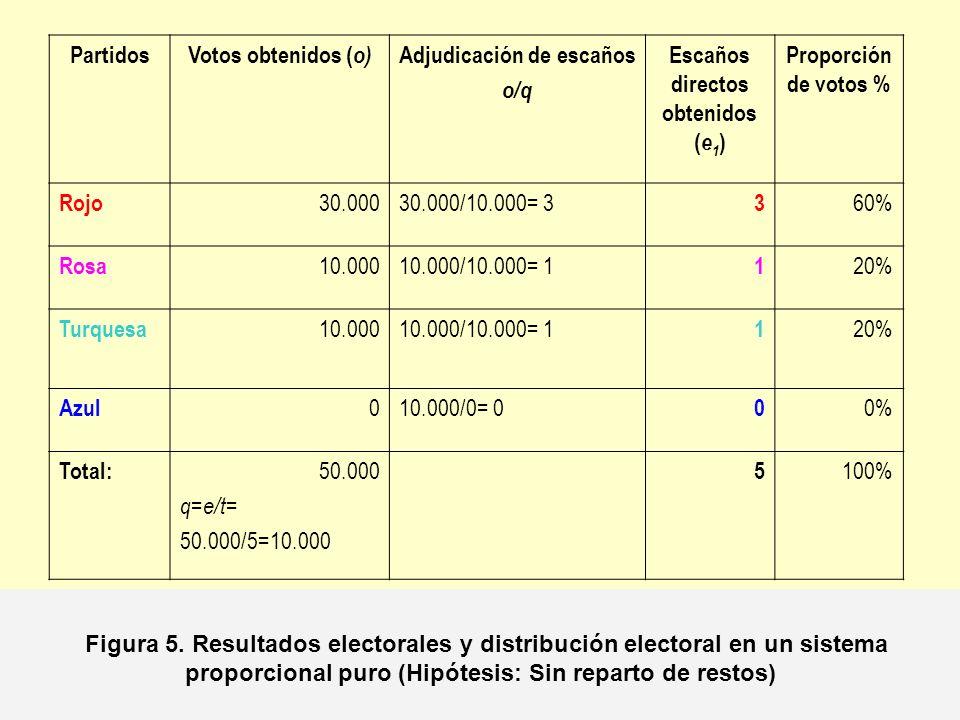 Partidos Votos obtenidos ( o) Adjudicación de escaños o/q Escaños directos obtenidos ( e 1 ) Proporción % Rojo 15.00015.000/10.000= 1,5 1 30% Rosa 10.00010.000/10.000= 1 1 20% Turquesa 7.0007.000/10.000= 0,7 0 14% Azul 18.00018.000/10.000= 1,8 1 36% Total: 50.000 q = e/t = 50.000/5=10.000 3 100% Figura 6.
