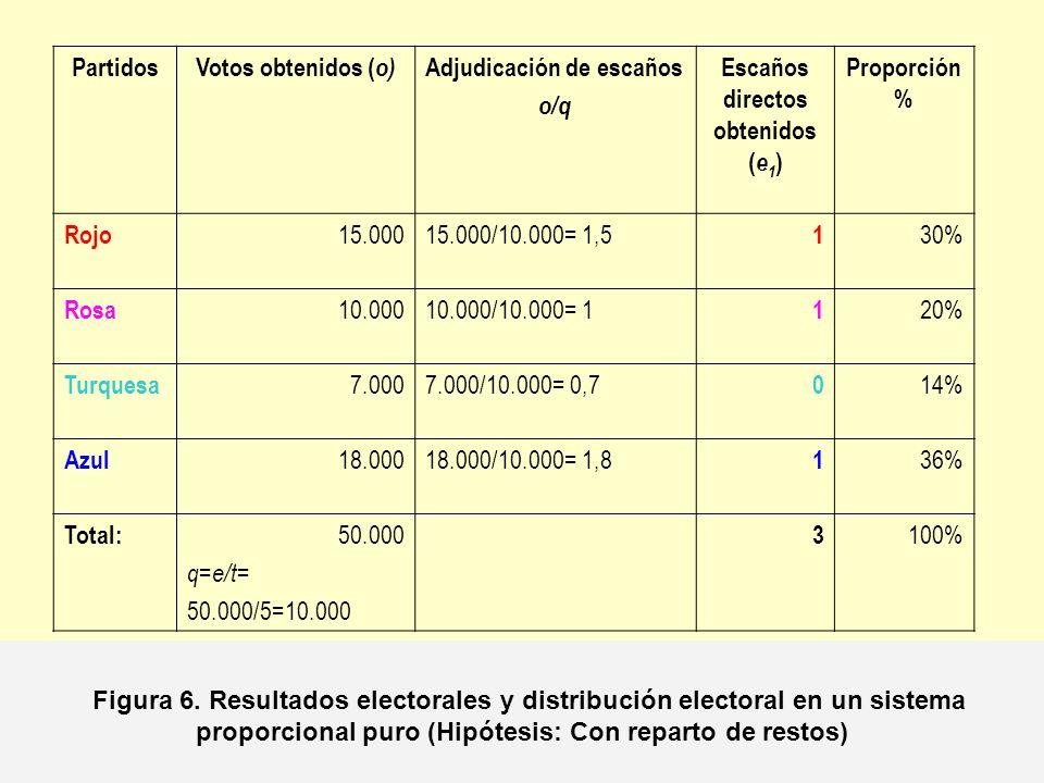 PartidosVotos obtenidos ( o) Adjudicación de escaños o/q Escaños directos obtenidos ( e 1 ) Adjudicación de restos ( o-qe 1 ) Rojo 15.00015.000/10.000= 1,5 1 15.000-10.000 x 1= 5.000 0 Rosa 10.00010.000/10.000= 1 1 10.000-10.000 x 1= 0 0 Turquesa 7.0007.000/10.000= 0,7 0 7.000- 10.000 x 0= 7.000 1 Azul 18.00018.000/10.000= 1,8 1 18.000-10.000 x 1= 8.000 1 Total:50.00032 Figura 7.