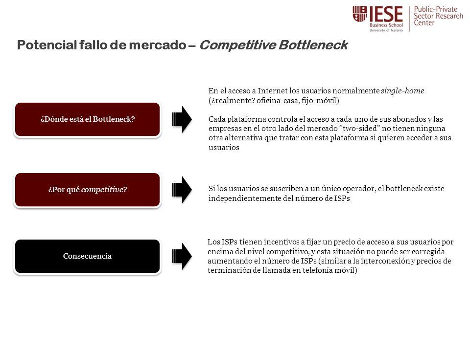 Potencial fallo de mercado – Competitive Bottleneck ¿Dónde está el Bottleneck.