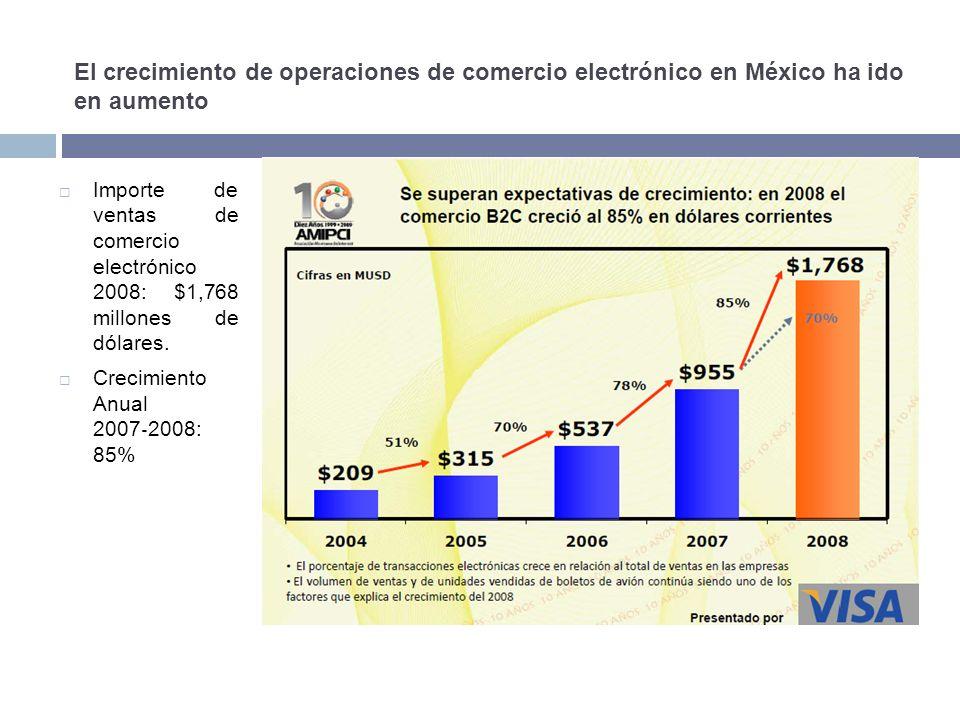 El crecimiento de operaciones de comercio electrónico en México ha ido en aumento Importe de ventas de comercio electrónico 2008: $1,768 millones de dólares.
