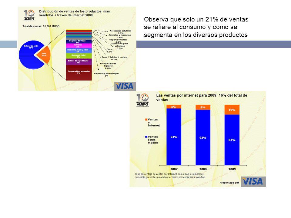 Observa que sólo un 21% de ventas se refiere al consumo y como se segmenta en los diversos productos