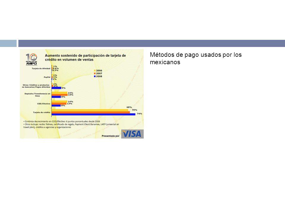 Métodos de pago usados por los mexicanos