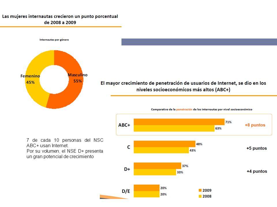 Casi 7 de cada 10 jóvenes entre 12 y 19 años son usuarios de Internet.