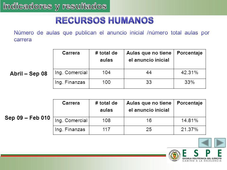 Carrera # total de aulas Aulas que no tiene el anuncio inicial Porcentaje Ing.