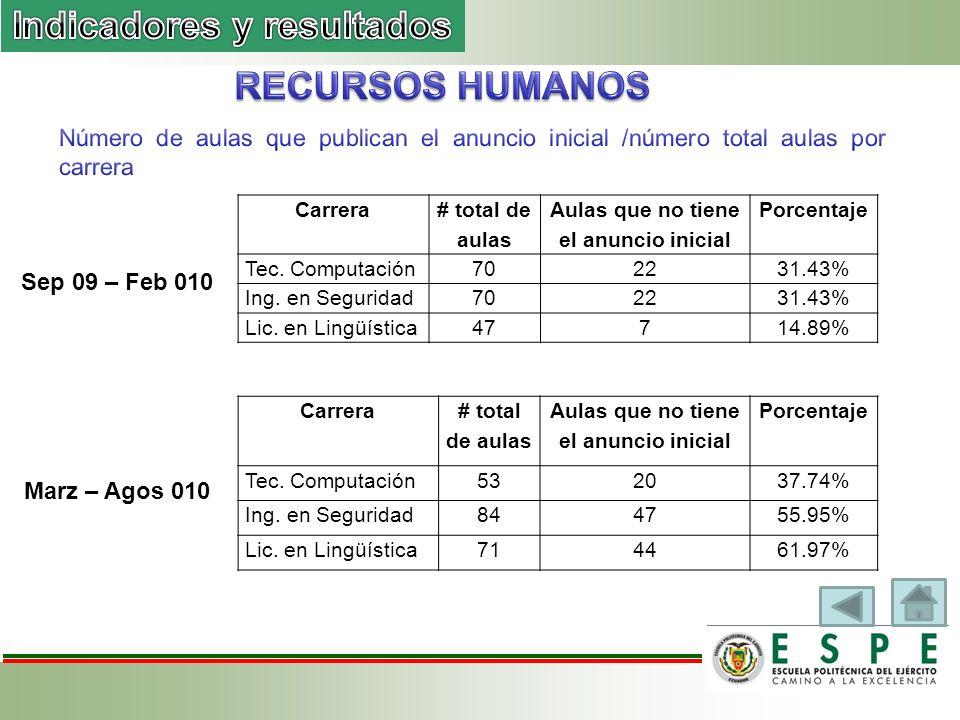 Marz – Agos 010 Sep 09 – Feb 010 Carrera # total de aulas Aulas que no tiene el anuncio inicial Porcentaje Tec.