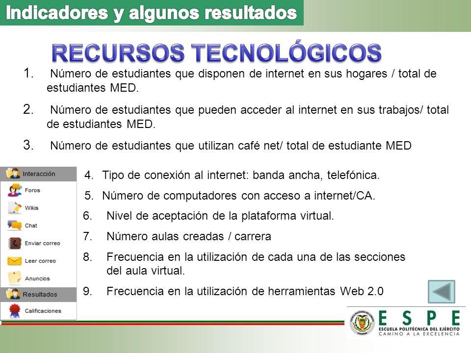 1. Número de estudiantes que disponen de internet en sus hogares / total de estudiantes MED.