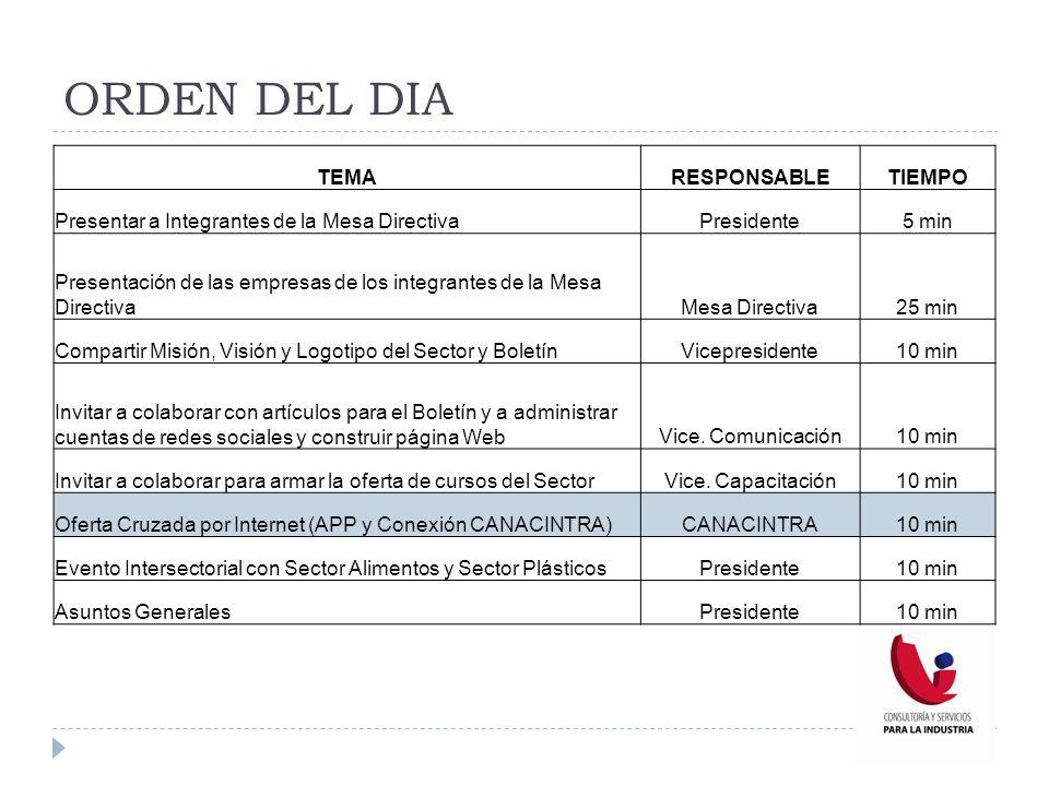 ORDEN DEL DIA TEMARESPONSABLETIEMPO Presentar a Integrantes de la Mesa DirectivaPresidente5 min Presentación de las empresas de los integrantes de la