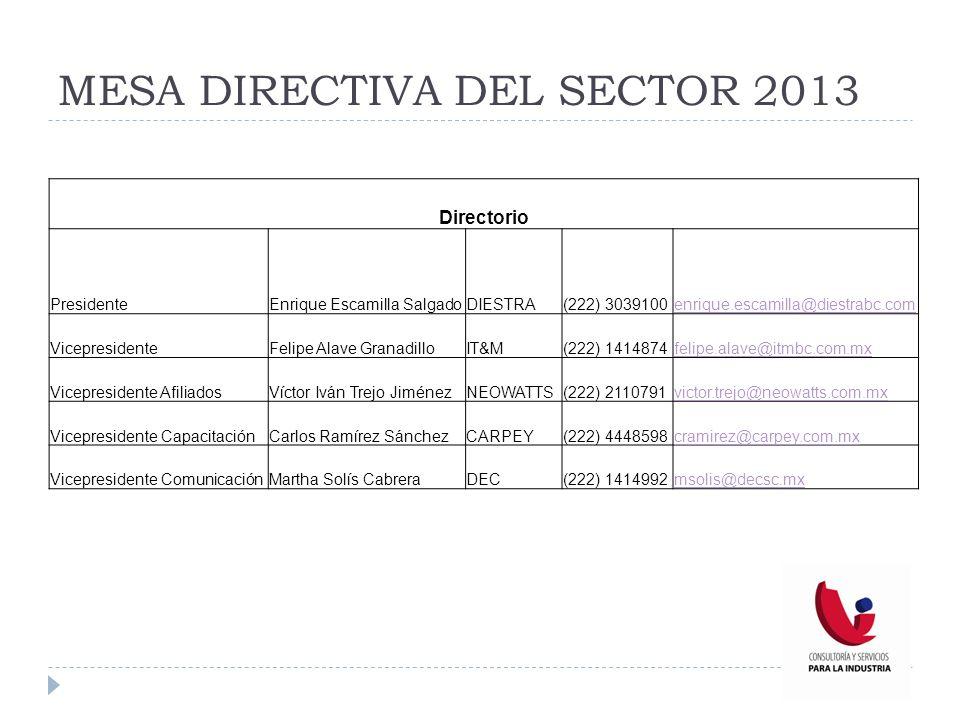 MESA DIRECTIVA DEL SECTOR 2013 Directorio PresidenteEnrique Escamilla SalgadoDIESTRA(222) 3039100enrique.escamilla@diestrabc.com VicepresidenteFelipe
