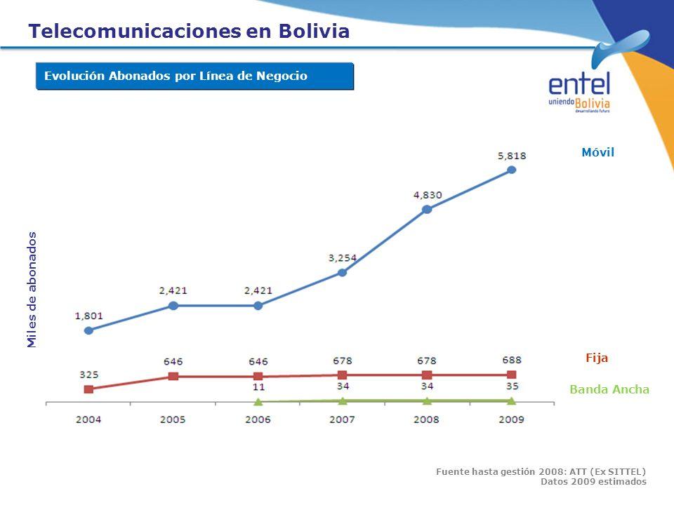 Telecomunicaciones en Bolivia Móvil Fija Banda Ancha Miles de abonados Fuente hasta gestión 2008: ATT (Ex SITTEL) Datos 2009 estimados Evolución Abona