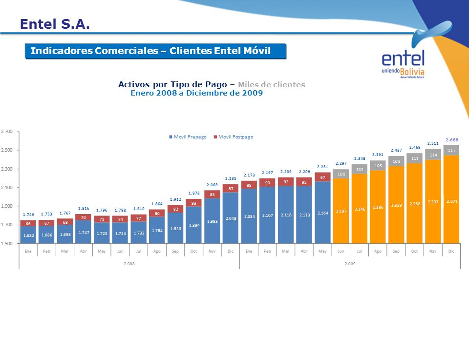 Entel S.A. Indicadores Comerciales – Clientes Entel Móvil Enero 2008 a Diciembre de 2009 Activos por Tipo de Pago – Miles de clientes 2.688 2.571