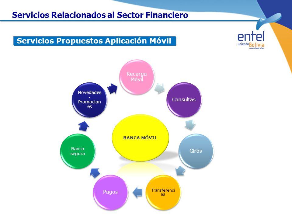Servicios Propuestos Aplicación Móvil Recarga Móvil ConsultasGiros Transferenci as Pagos Banca segura Novedades - Promocion es Servicios Relacionados