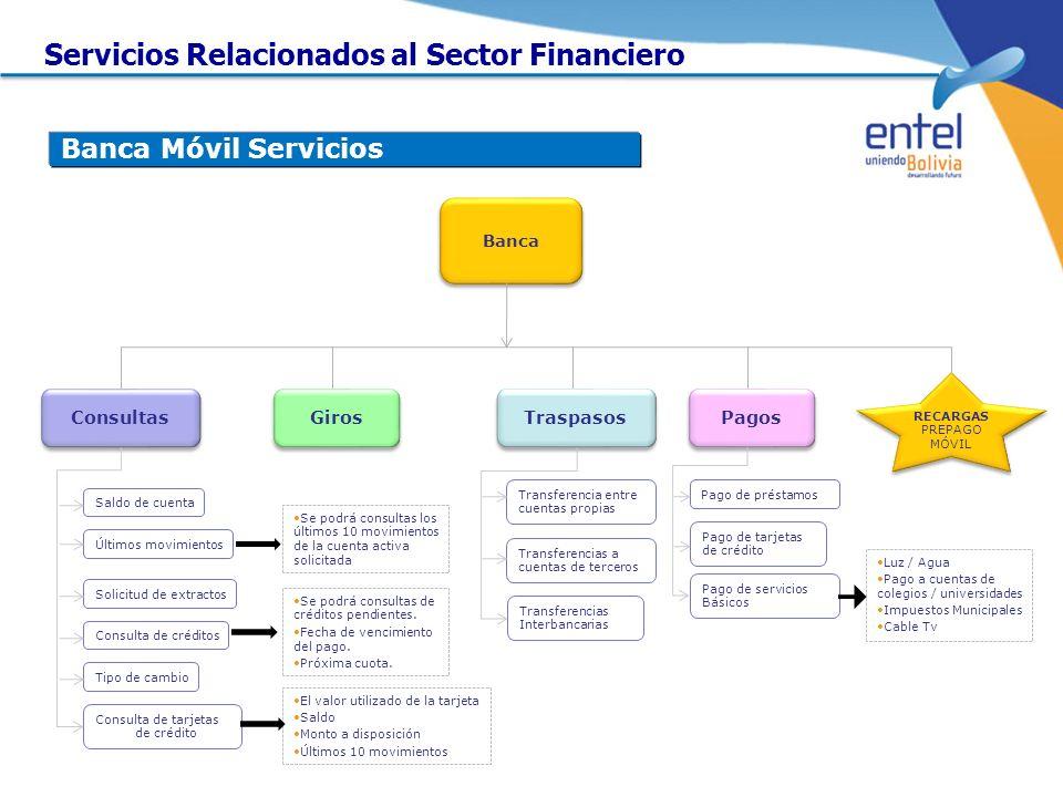 Banca Móvil Servicios RECARGAS PREPAGO MÓVIL Banca Consultas Saldo de cuenta Últimos movimientos Consulta de créditos Consulta de tarjetas de crédito