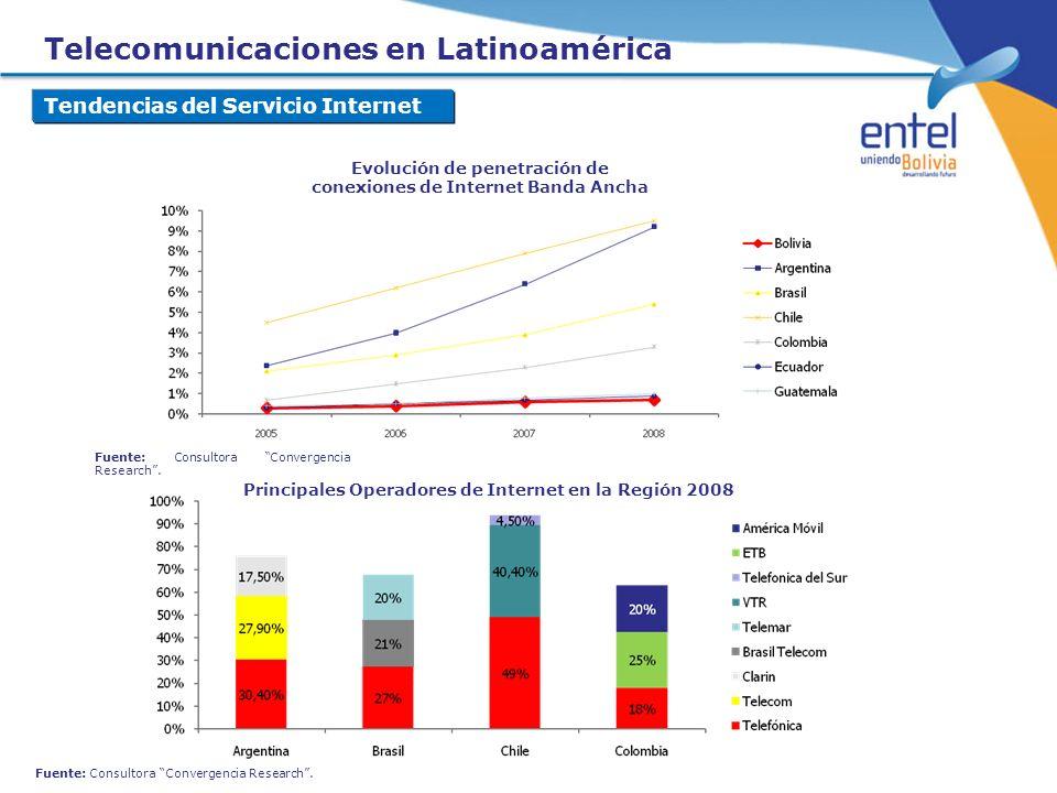 Evolución de penetración de conexiones de Internet Banda Ancha Fuente: Consultora Convergencia Research. Principales Operadores de Internet en la Regi