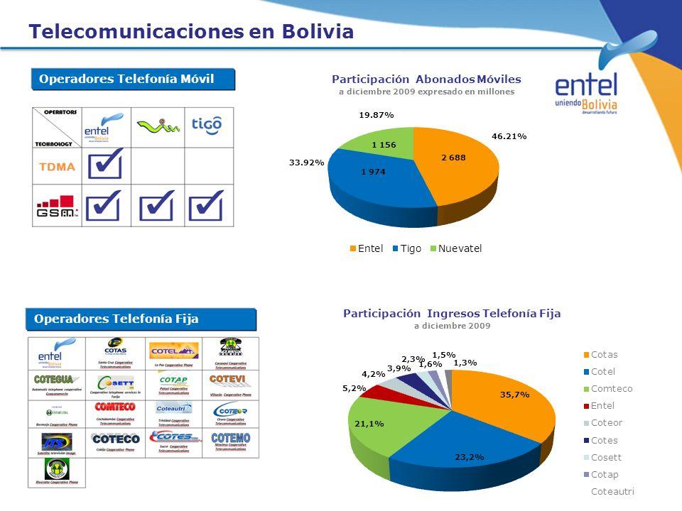 Telecomunicaciones en Bolivia Operadores Telefonía Móvil Operadores Telefonía Fija 46.21% 33.92% 19.87% Participación Abonados Móviles a diciembre 200
