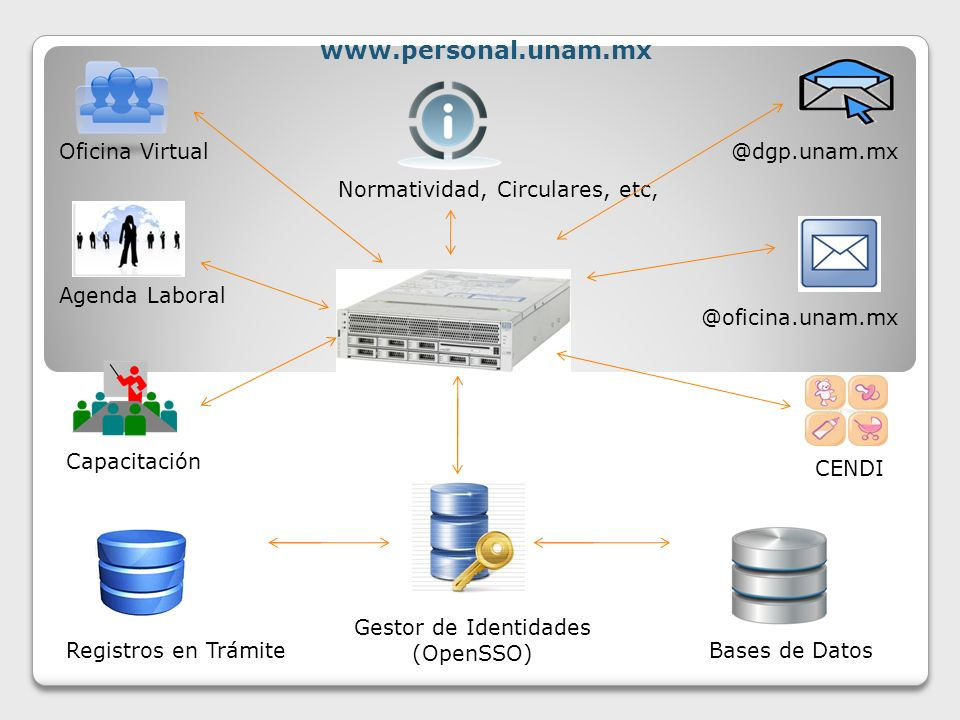 www.personal.unam.mx @dgp.unam.mx @oficina.unam.mx Bases de Datos Gestor de Identidades (OpenSSO) Oficina Virtual Normatividad, Circulares, etc, Agenda Laboral CENDI Capacitación Registros en Trámite