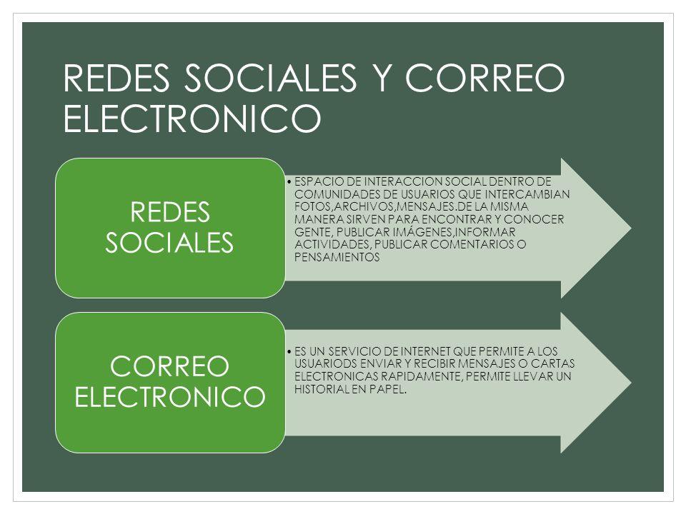 REDES SOCIALES Y CORREO ELECTRONICO ESPACIO DE INTERACCION SOCIAL DENTRO DE COMUNIDADES DE USUARIOS QUE INTERCAMBIAN FOTOS,ARCHIVOS,MENSAJES.DE LA MIS