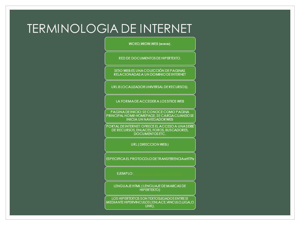 TERMINOLOGIA DE INTERNET WORD,WIDW,WEB (www).RED DE DOCUMENTOS DE HIPERTEXTO. SITIO WEB:ES UNA COLECCIÓN DE PAGINAS RELACIONADAS A UN DOMINIO DE INTER