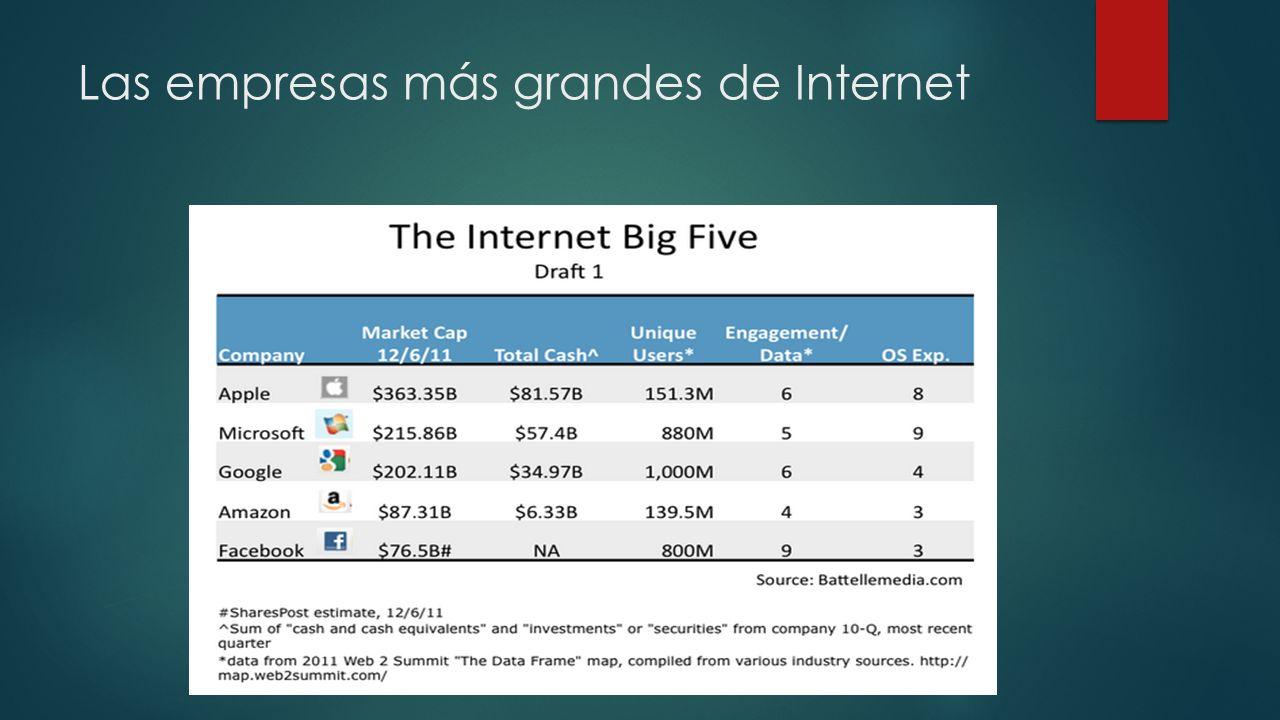 Las empresas más grandes de Internet