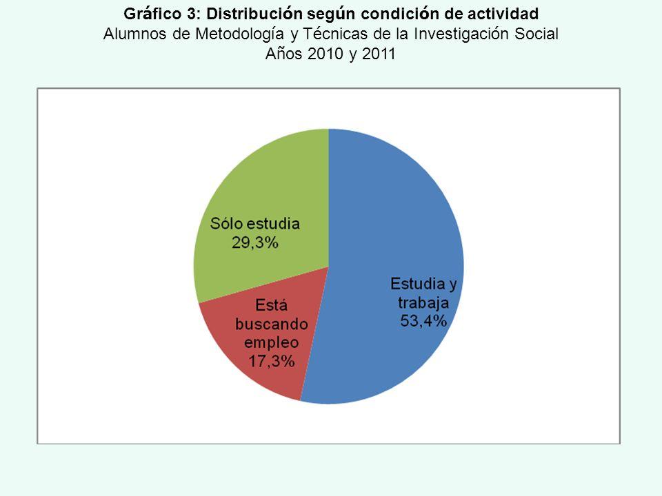 Gr á fico 3: Distribuci ó n seg ú n condici ó n de actividad Alumnos de Metodolog í a y T é cnicas de la Investigaci ó n Social A ñ os 2010 y 2011