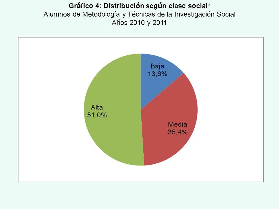 Gr á fico 4: Distribuci ó n seg ú n clase social* Alumnos de Metodolog í a y T é cnicas de la Investigaci ó n Social A ñ os 2010 y 2011