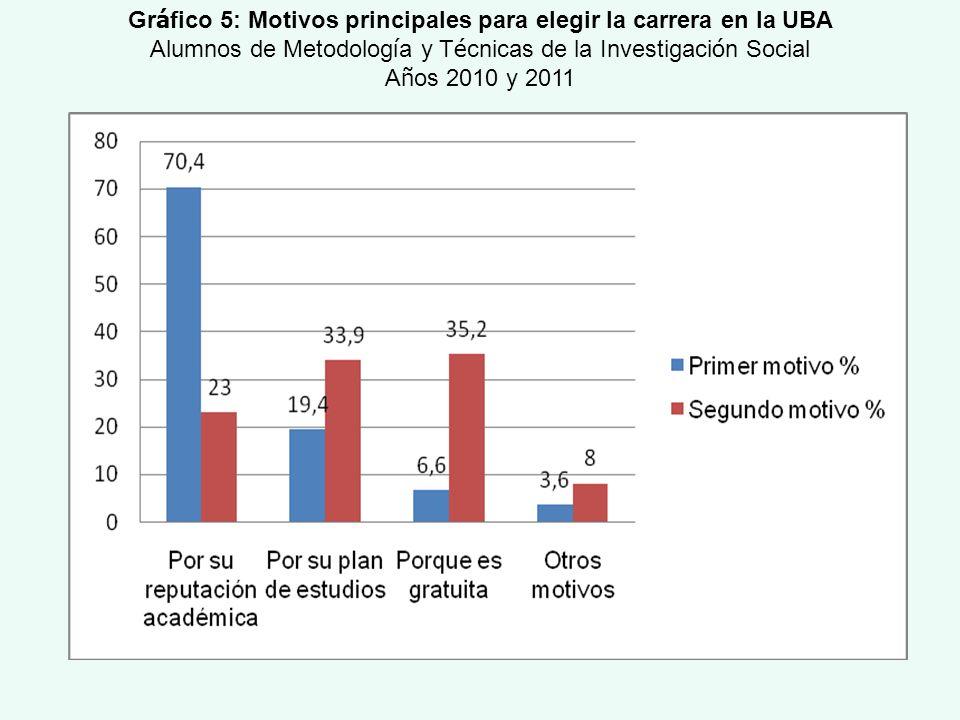 Gr á fico 5: Motivos principales para elegir la carrera en la UBA Alumnos de Metodolog í a y T é cnicas de la Investigaci ó n Social A ñ os 2010 y 201