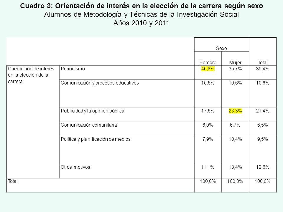 Sexo Total HombreMujer Orientación de interés en la elección de la carrera Periodismo46,8%35,7%39,4% Comunicación y procesos educativos10,6% Publicida