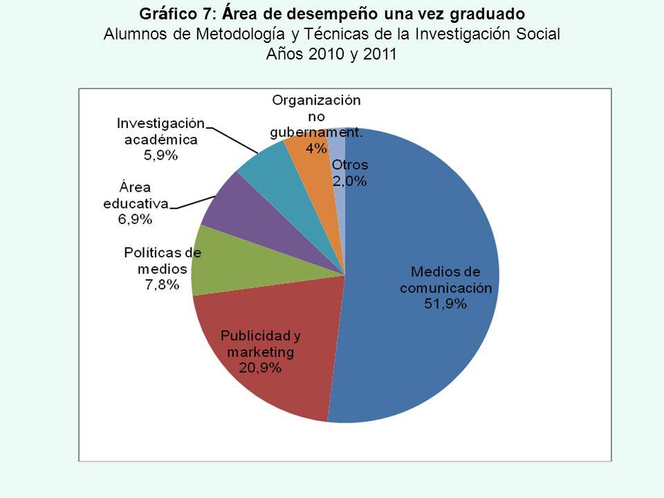 Gr á fico 7: Á rea de desempe ñ o una vez graduado Alumnos de Metodolog í a y T é cnicas de la Investigaci ó n Social A ñ os 2010 y 2011
