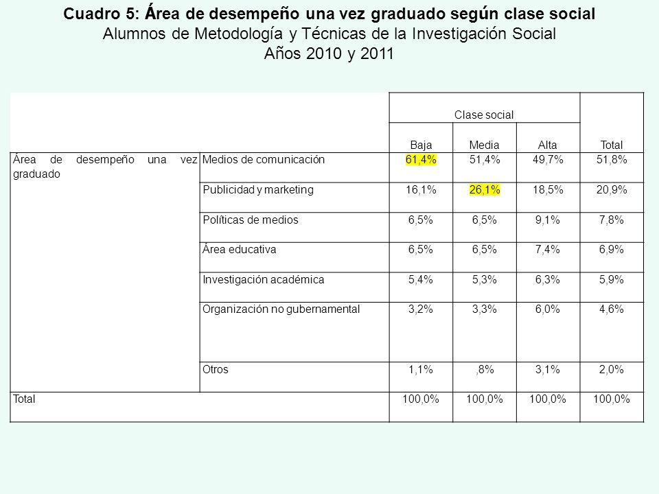 Clase social Total BajaMediaAlta Área de desempeño una vez graduado Medios de comunicación61,4%51,4%49,7%51,8% Publicidad y marketing16,1%26,1%18,5%20