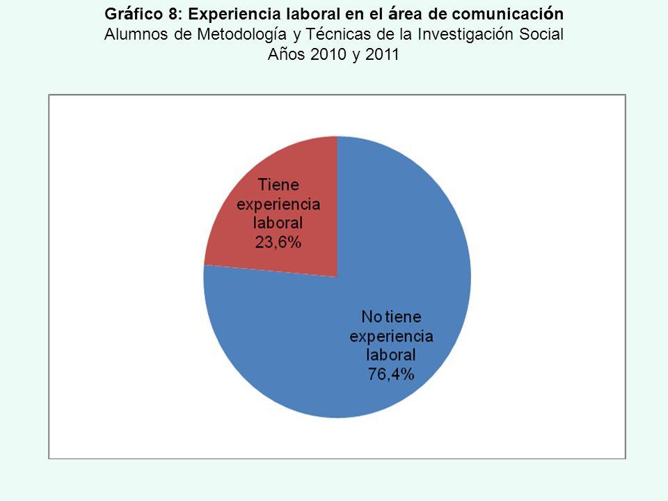 Gr á fico 8: Experiencia laboral en el á rea de comunicaci ó n Alumnos de Metodolog í a y T é cnicas de la Investigaci ó n Social A ñ os 2010 y 2011
