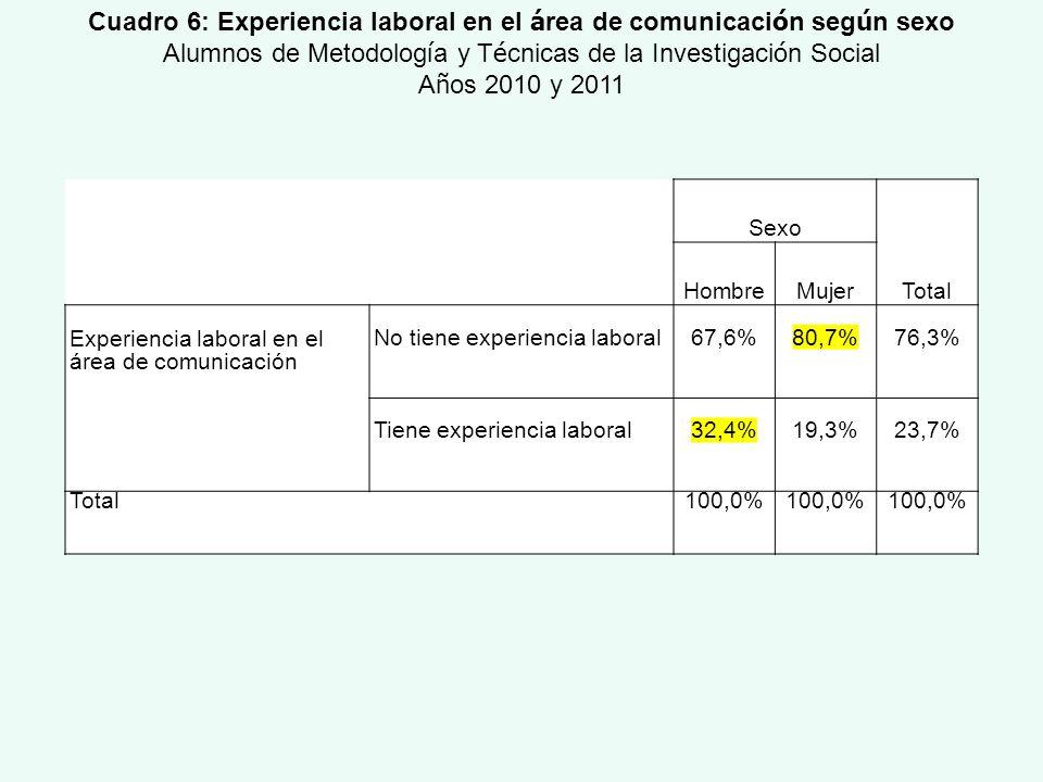 Sexo Total HombreMujer Experiencia laboral en el área de comunicación No tiene experiencia laboral67,6%80,7%76,3% Tiene experiencia laboral32,4%19,3%2