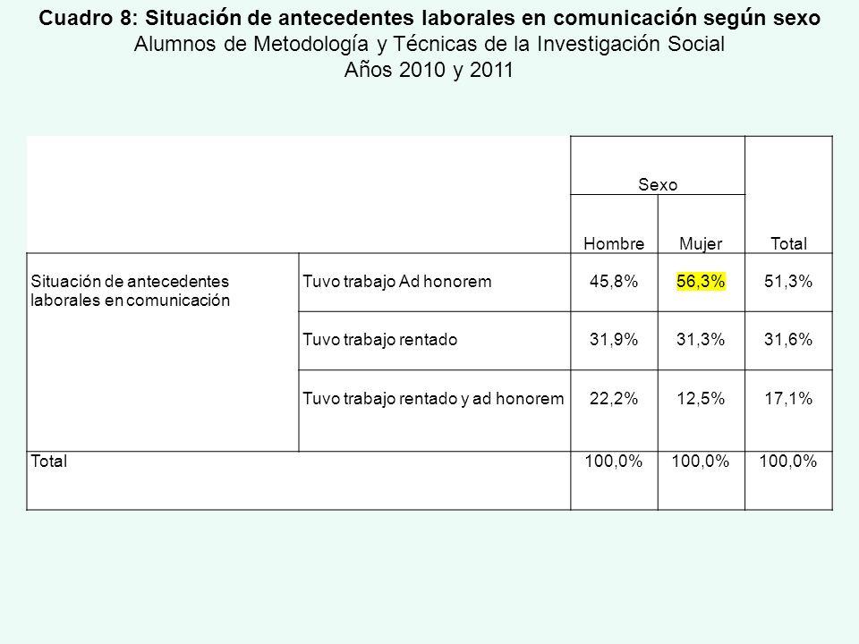 Sexo Total HombreMujer Situación de antecedentes laborales en comunicación Tuvo trabajo Ad honorem45,8%56,3%51,3% Tuvo trabajo rentado31,9%31,3%31,6%