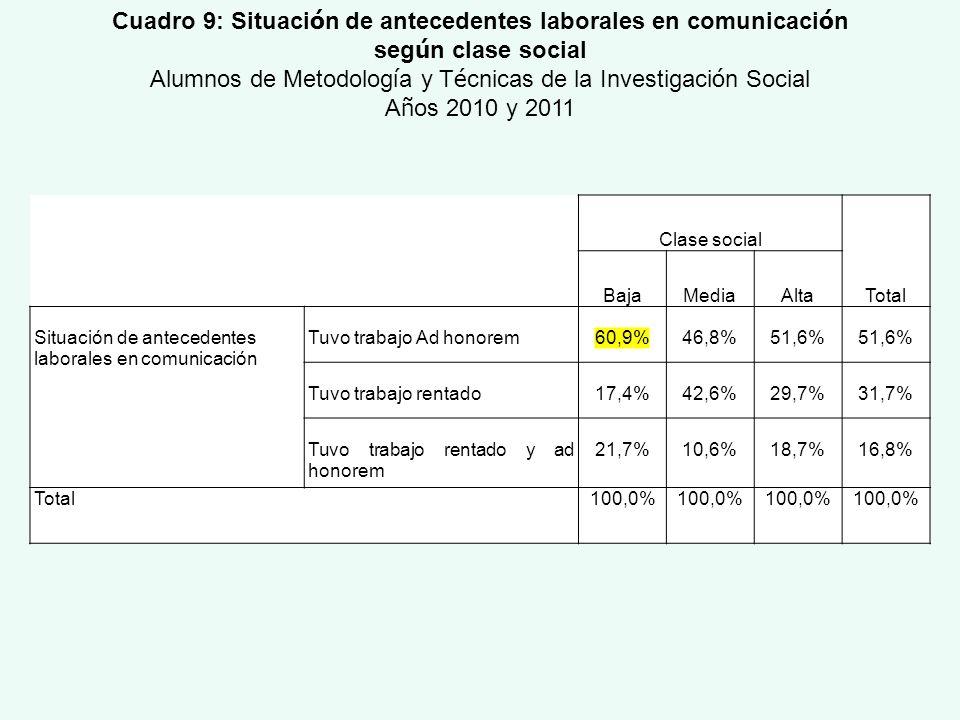 Clase social Total BajaMediaAlta Situación de antecedentes laborales en comunicación Tuvo trabajo Ad honorem60,9%46,8%51,6% Tuvo trabajo rentado17,4%4