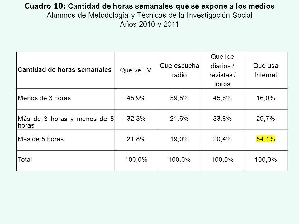 Cantidad de horas semanales Que ve TV Que escucha radio Que lee diarios / revistas / libros Que usa Internet Menos de 3 horas45,9%59,5%45,8%16,0% Más
