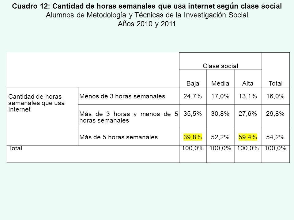 Clase social Total BajaMediaAlta Cantidad de horas semanales que usa Internet Menos de 3 horas semanales24,7%17,0%13,1%16,0% Más de 3 horas y menos de